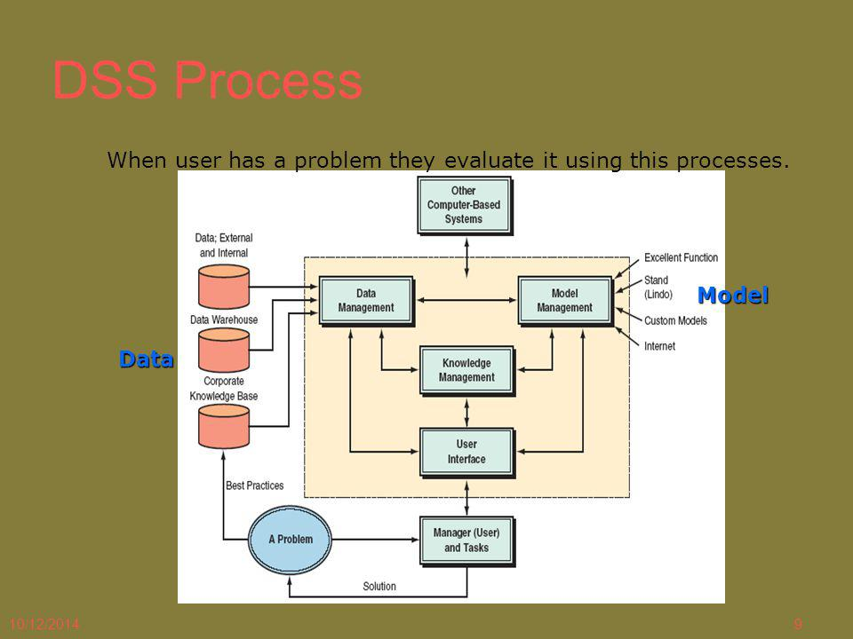 10/12/20149 DSS Process When user has a problem they evaluate it using this processes. Data Model