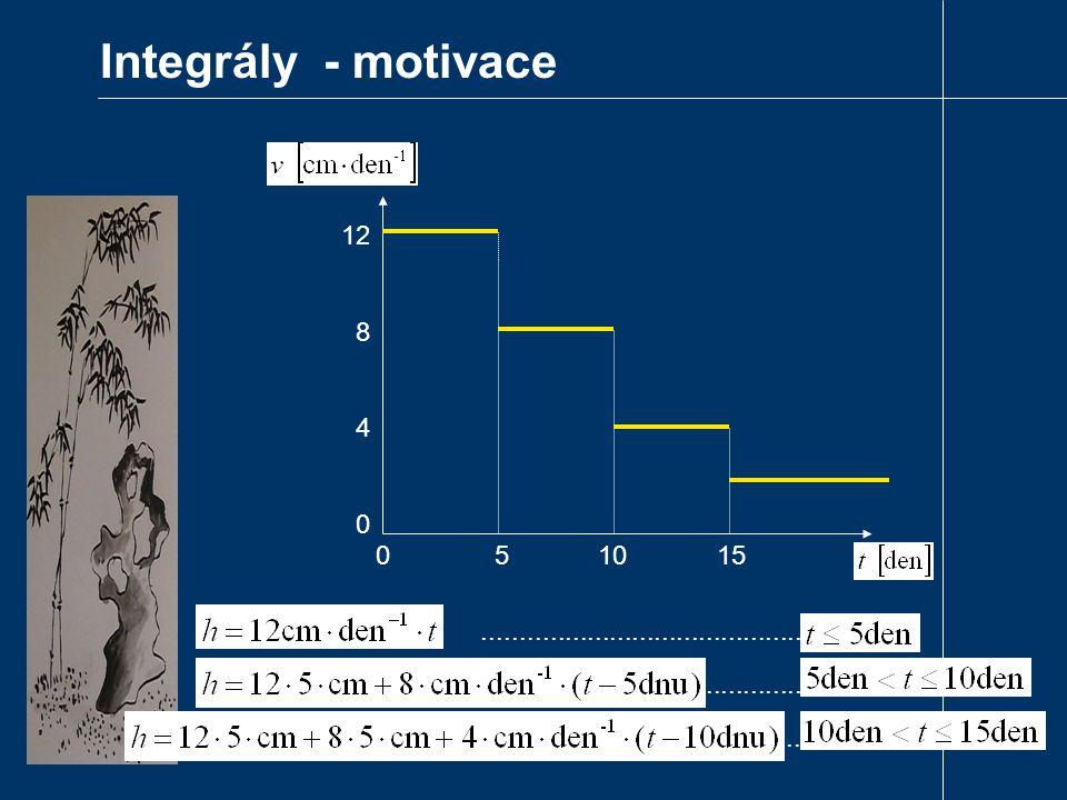 Integrály - motivace 12 8 4 0 0 5 10 15...........................................................................