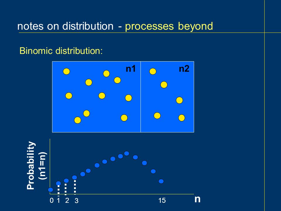 notes on distribution - processes beyond Binomic distribution: 0 n1n2 n Probability (n1=n)