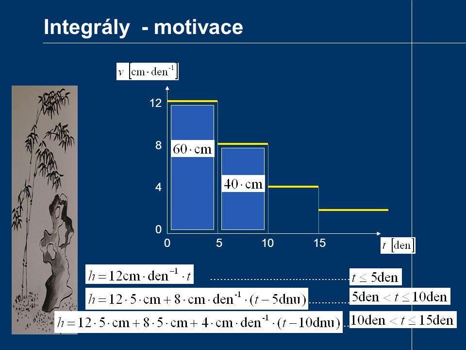 species abundance frequency distribution 0 Abundance frequency of abundances