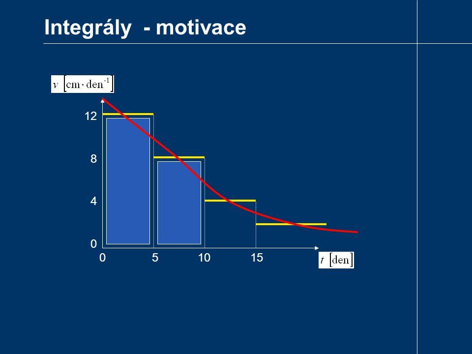 Integrály - motivace 12 8 4 0 0 5 10 15
