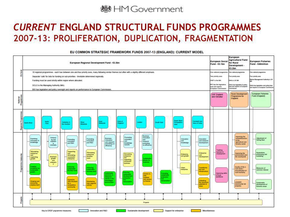 CURRENT ENGLAND STRUCTURAL FUNDS PROGRAMMES 2007-13: PROLIFERATION, DUPLICATION, FRAGMENTATION