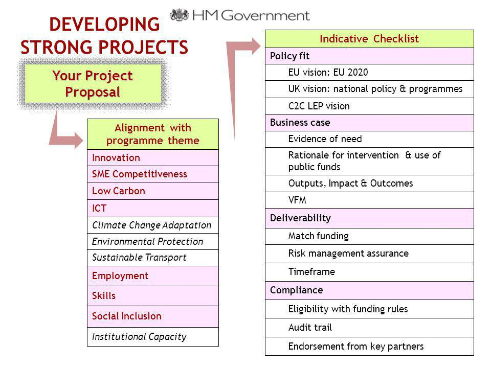 DEVELOPING STRONG PROJECTS Alignment with programme theme Innovation SME Competitiveness Low Carbon ICT Climate Change Adaptation Environmental Protection Sustainable Transport Employment Skills Social Inclusion Institutional Capacity Your Project Proposal Indicative Checklist Policy fit EU vision: EU 2020 UK vision: national policy & programmes C2C LEP vision Business case Evidence of need Rationale for intervention & use of public funds Outputs, Impact & Outcomes VFM Deliverability Match funding Risk management assurance Timeframe Compliance Eligibility with funding rules Audit trail Endorsement from key partners