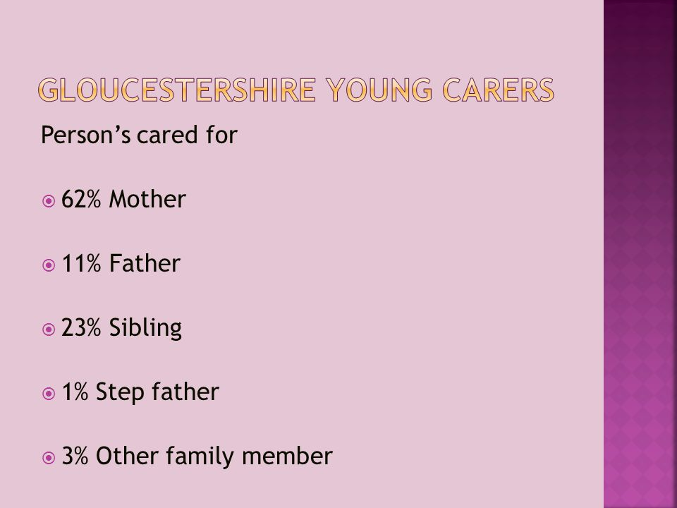 Person's cared for  62% Mother  11% Father  23% Sibling  1% Step father  3% Other family member