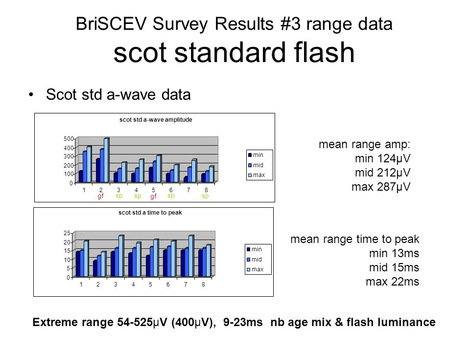 Scot std a-wave data BriSCEV Survey Results #3 range data scot standard flash Extreme range 54-525µV (400µV), 9-23ms nb age mix & flash luminance mean range amp: min 124µV mid 212µV max 287µV mean range time to peak min 13ms mid 15ms max 22ms sp gf