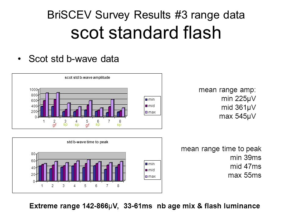 Scot std b-wave data BriSCEV Survey Results #3 range data scot standard flash Extreme range 142-866µV, 33-61ms nb age mix & flash luminance mean range amp: min 225µV mid 361µV max 545µV mean range time to peak min 39ms mid 47ms max 55ms sp gf