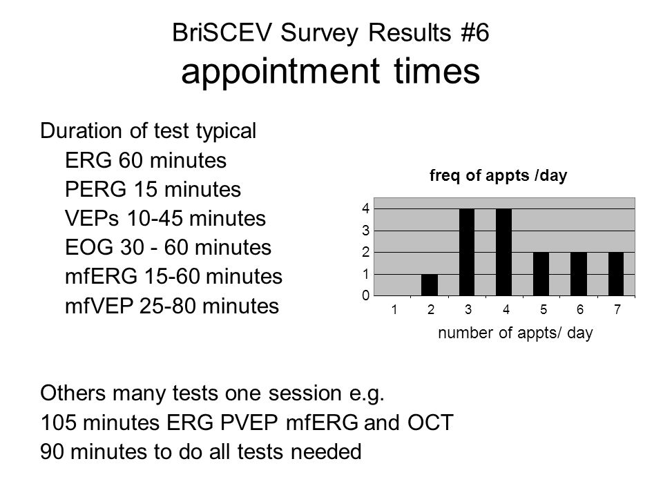 Duration of test typical ERG 60 minutes PERG 15 minutes VEPs 10-45 minutes EOG 30 - 60 minutes mfERG 15-60 minutes mfVEP 25-80 minutes Others many tests one session e.g.