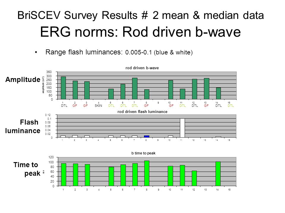 Range flash luminances: 0.005-0.1 (blue & white) BriSCEV Survey Results # 2 mean & median data ERG norms: Rod driven b-wave Amplitude Flash luminance Time to peak rod driven b-wave 0 50 100 150 200 250 300 350 123456789101112131415 amplitude (uV) rod driven flash luminance 0 0.02 0.04 0.06 0.08 0.1 0.12 123456789101112131415 b time to peak 0 20 40 60 80 100 120 123456789101112131415 ms DTL GF GF SKIN DTL DTL DTL GF GF DTL DTL GF DTL DTL