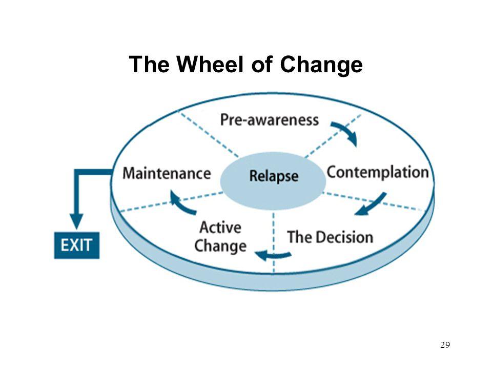 29 The Wheel of Change