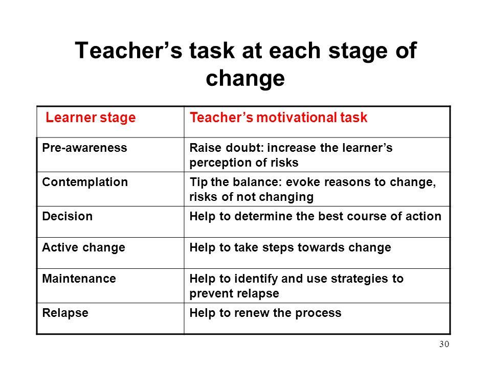 30 Teacher's task at each stage of change Learner stageTeacher's motivational task Pre-awarenessRaise doubt: increase the learner's perception of risk