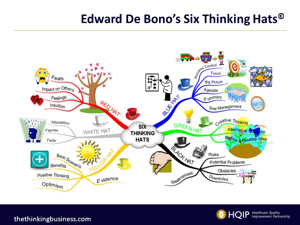 Edward De Bono's Six Thinking Hats © thethinkingbusiness.com