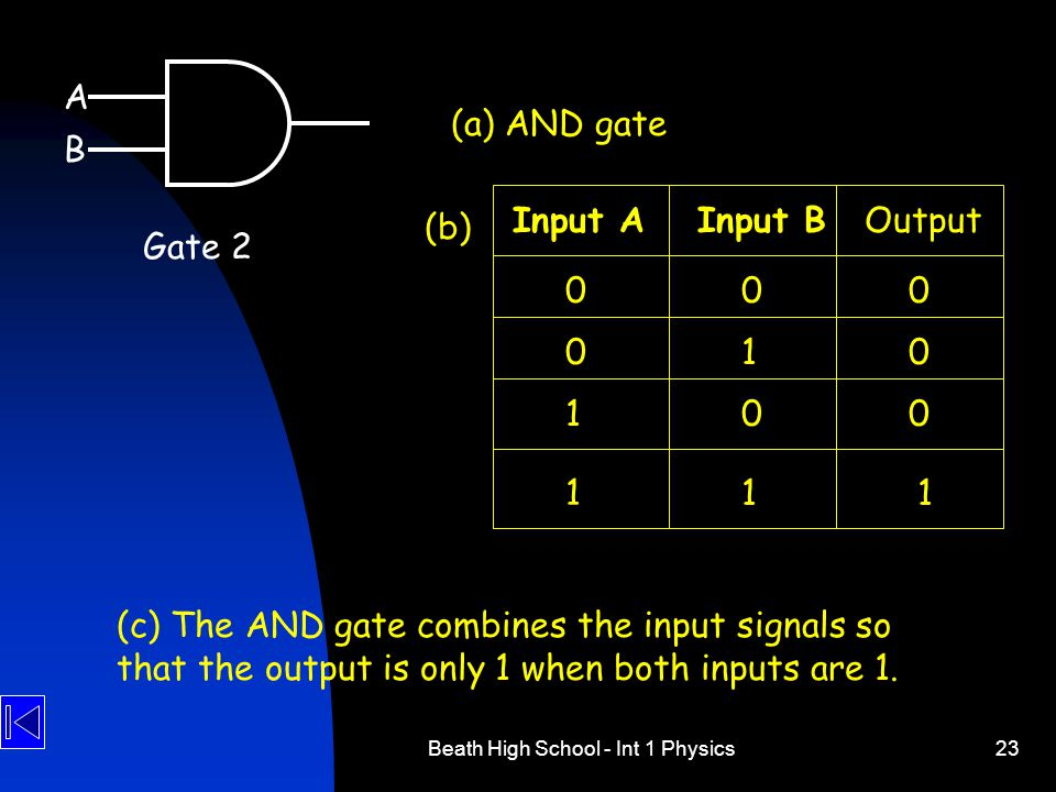 Beath High School - Int 1 Physics23 (a) AND gate (c) The AND gate combines the input signals so that the output is only 1 when both inputs are 1. Inpu