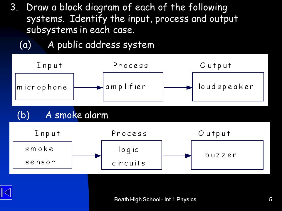 Beath High School - Int 1 Physics5 3.Draw a block diagram of each of the following systems. Identify the input, process and output subsystems in each