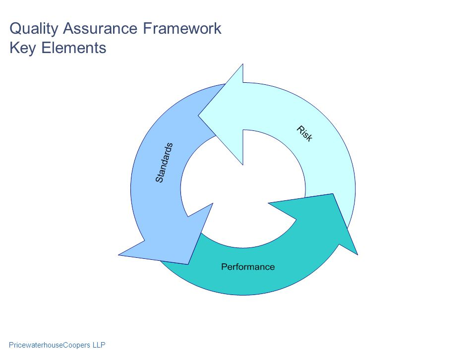 PricewaterhouseCoopers LLP Quality Assurance Framework Key Elements
