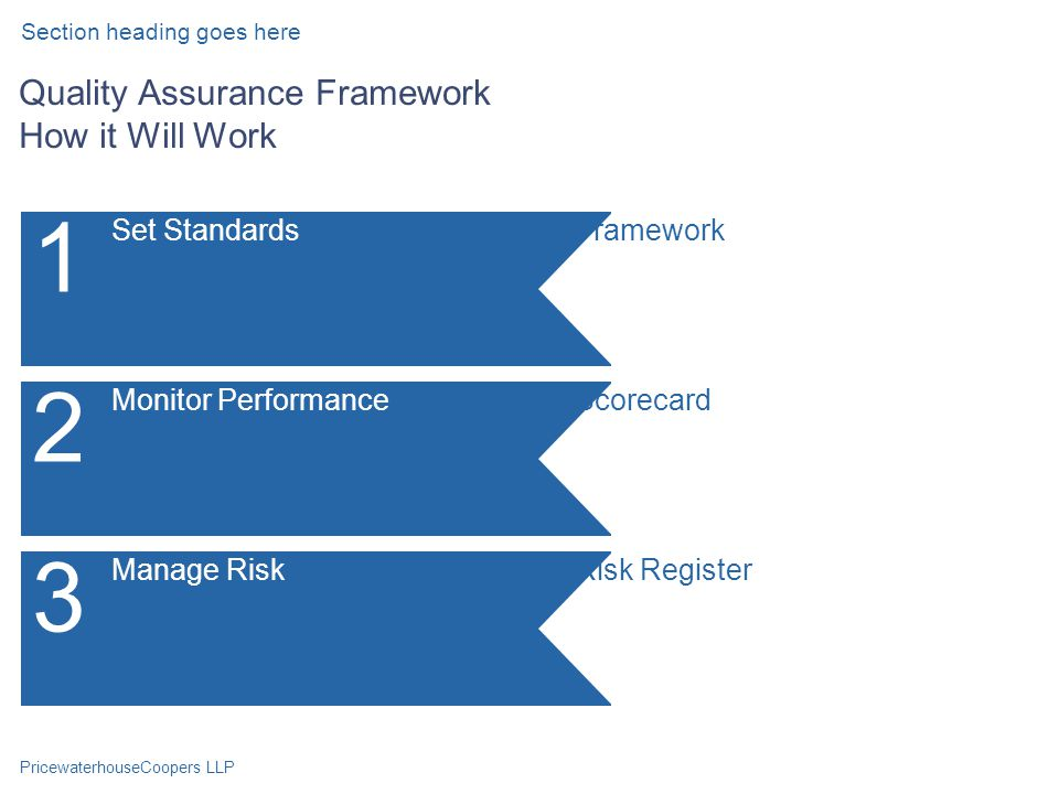 PricewaterhouseCoopers LLP Quality Assurance Framework How it Will Work Section heading goes here Set Standards 1 FrameworkMonitor Performance 2 ScorecardManage Risk 3 Risk Register