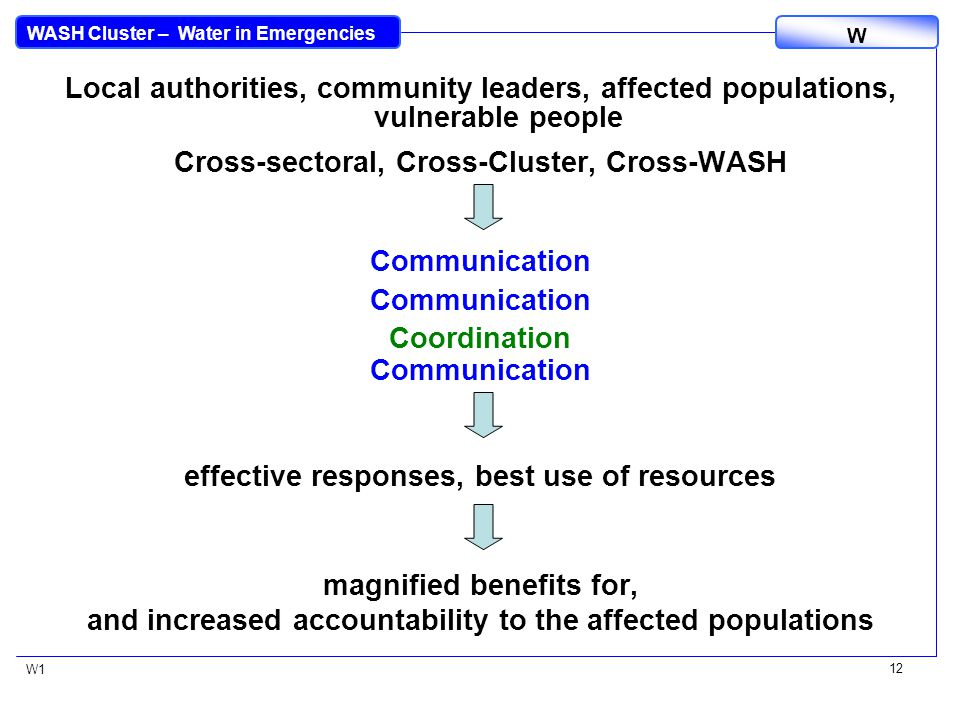 WASH Cluster – Water in Emergencies W W1 12 Local authorities, community leaders, affected populations, vulnerable people Cross-sectoral, Cross-Cluster, Cross-WASH Communication Coordination Communication effective responses, best use of resources magnified benefits for, and increased accountability to the affected populations