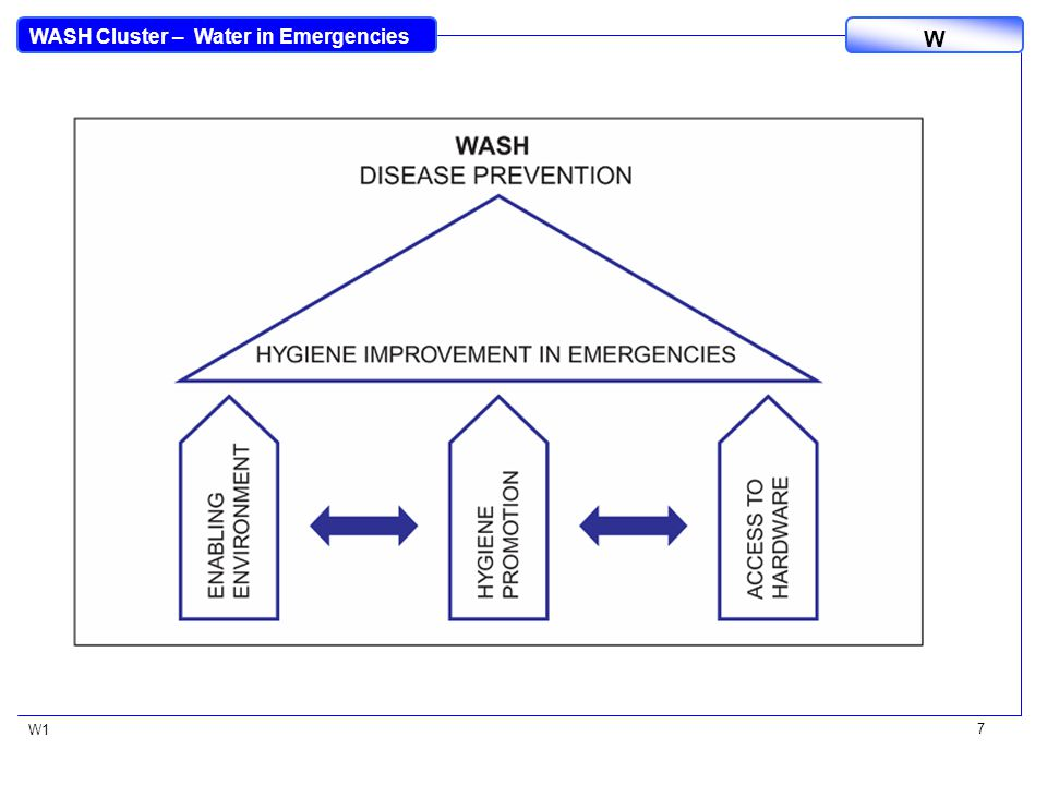 WASH Cluster – Water in Emergencies W W1 7