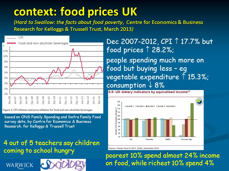 context: food prices UK (Hard to Swallow: the facts about food poverty, Centre for Economics & Business Research for Kelloggs & Trussell Trust, March 2013) Dec 2007-2012, CPI  17.7% but food prices  28.2%; people spending much more on food but buying less – eg vegetable expenditure  15.3%; consumption  8% based on ONS Family Spending and Defra Family Food survey data, by Centre for Economics & Business Research, for Kelloggs & Trussell Trust 4 out of 5 teachers say children coming to school hungry poorest 10% spend almost 24% income on food, while richest 10% spend 4%