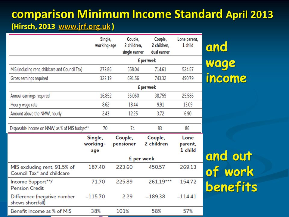 comparison Minimum Income Standard April 2013 (Hirsch, 2013 www.jrf.org.uk ) www.jrf.org.uk and out of work benefits and wage income