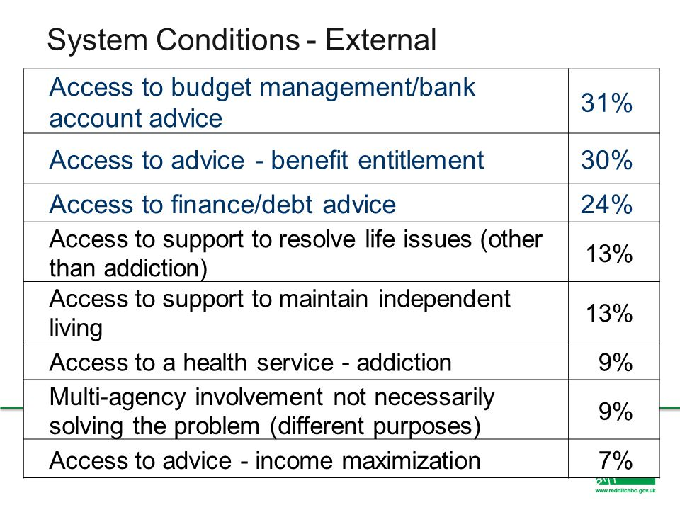 System Conditions - External Access to budget management/bank account advice 31% Access to advice - benefit entitlement30% Access to finance/debt advi