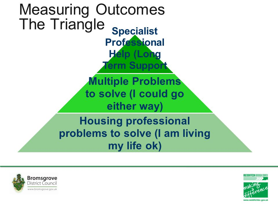 Measuring Outcomes The Triangle Specialist Professional Help (Long Term Support Needs) Multiple Problems to solve (I could go either way) Housing prof