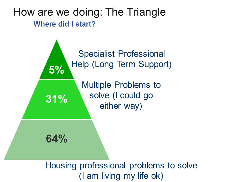 How are we doing: The Triangle Where did I start? 5% Specialist Professional Help (Long Term Support) Multiple Problems to solve (I could go either wa