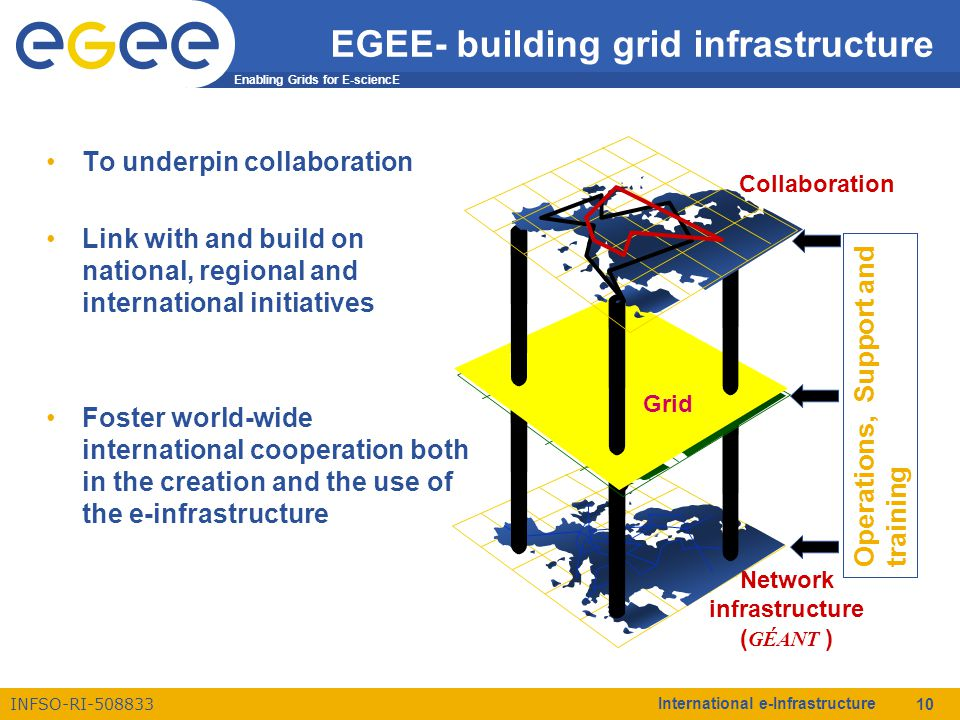 Enabling Grids for E-sciencE INFSO-RI-508833 International e-Infrastructure 10 Network infrastructure ( GÉANT ) Operations, Support and training Collaboration Grid EGEE- building grid infrastructure To underpin collaboration Link with and build on national, regional and international initiatives Foster world-wide international cooperation both in the creation and the use of the e-infrastructure