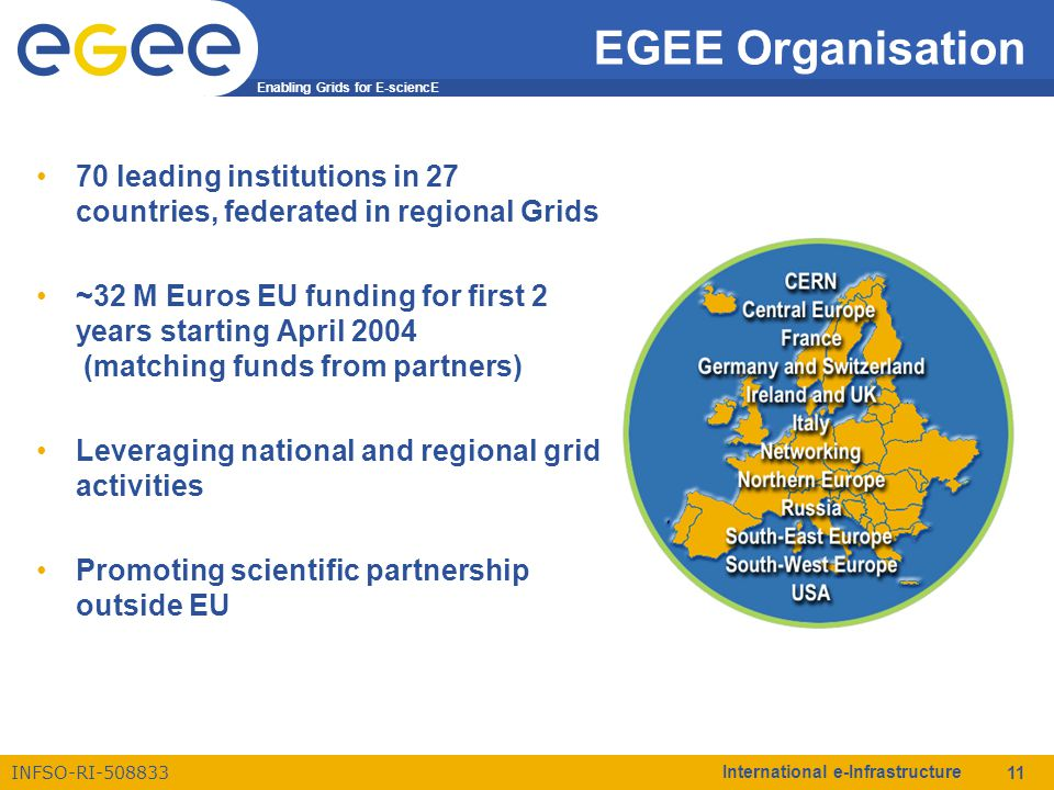 Enabling Grids for E-sciencE INFSO-RI-508833 International e-Infrastructure 11 EGEE Organisation 70 leading institutions in 27 countries, federated in
