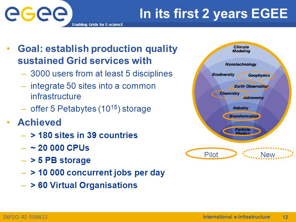 Enabling Grids for E-sciencE INFSO-RI-508833 International e-Infrastructure 12 In its first 2 years EGEE Goal: establish production quality sustained Grid services with –3000 users from at least 5 disciplines –integrate 50 sites into a common infrastructure –offer 5 Petabytes (10 15 ) storage Achieved –> 180 sites in 39 countries –~ 20 000 CPUs –> 5 PB storage –> 10 000 concurrent jobs per day –> 60 Virtual Organisations Pilot New