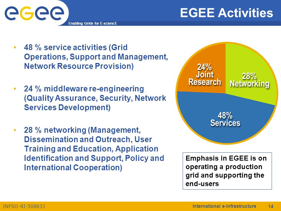 Enabling Grids for E-sciencE INFSO-RI-508833 International e-Infrastructure 14 EGEE Activities 48 % service activities (Grid Operations, Support and M
