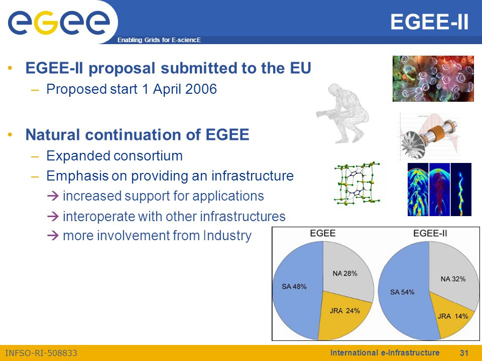 Enabling Grids for E-sciencE INFSO-RI-508833 International e-Infrastructure 31 EGEE-II proposal submitted to the EU –Proposed start 1 April 2006 Natural continuation of EGEE –Expanded consortium –Emphasis on providing an infrastructure  increased support for applications  interoperate with other infrastructures  more involvement from Industry EGEE-II