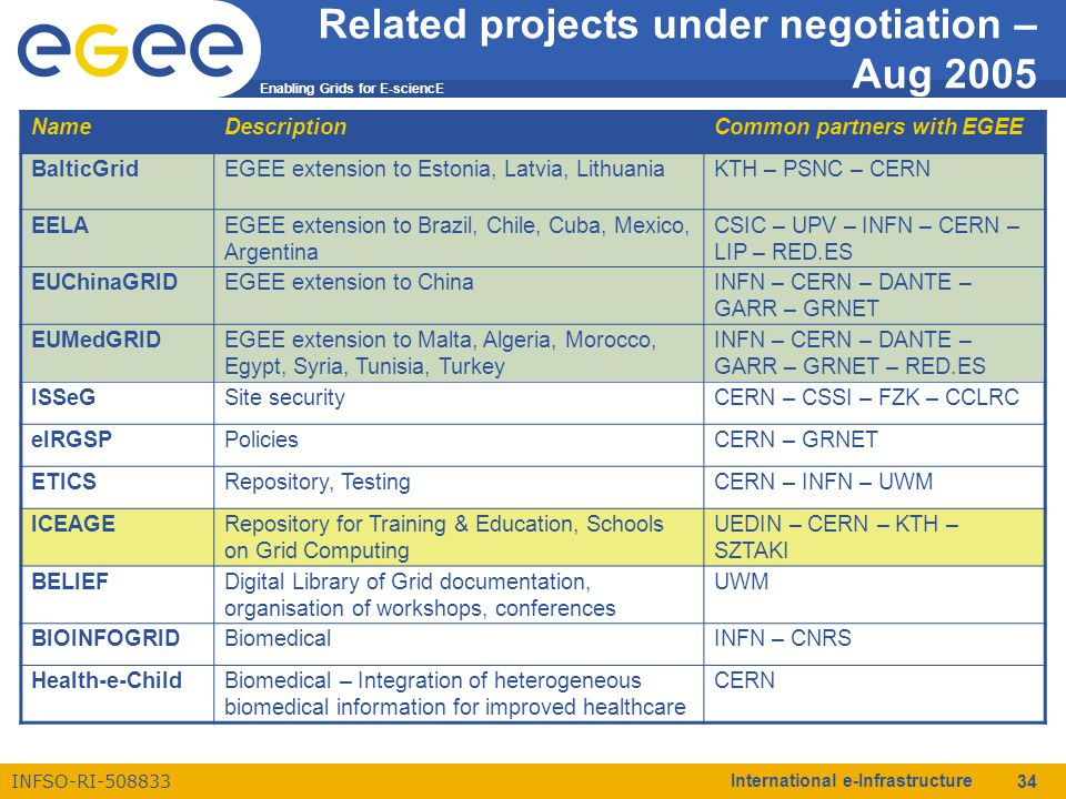 Enabling Grids for E-sciencE INFSO-RI-508833 International e-Infrastructure 34 Related projects under negotiation – Aug 2005 NameDescriptionCommon partners with EGEE BalticGridEGEE extension to Estonia, Latvia, LithuaniaKTH – PSNC – CERN EELAEGEE extension to Brazil, Chile, Cuba, Mexico, Argentina CSIC – UPV – INFN – CERN – LIP – RED.ES EUChinaGRIDEGEE extension to ChinaINFN – CERN – DANTE – GARR – GRNET EUMedGRIDEGEE extension to Malta, Algeria, Morocco, Egypt, Syria, Tunisia, Turkey INFN – CERN – DANTE – GARR – GRNET – RED.ES ISSeGSite securityCERN – CSSI – FZK – CCLRC eIRGSPPoliciesCERN – GRNET ETICSRepository, TestingCERN – INFN – UWM ICEAGERepository for Training & Education, Schools on Grid Computing UEDIN – CERN – KTH – SZTAKI BELIEFDigital Library of Grid documentation, organisation of workshops, conferences UWM BIOINFOGRIDBiomedicalINFN – CNRS Health-e-ChildBiomedical – Integration of heterogeneous biomedical information for improved healthcare CERN