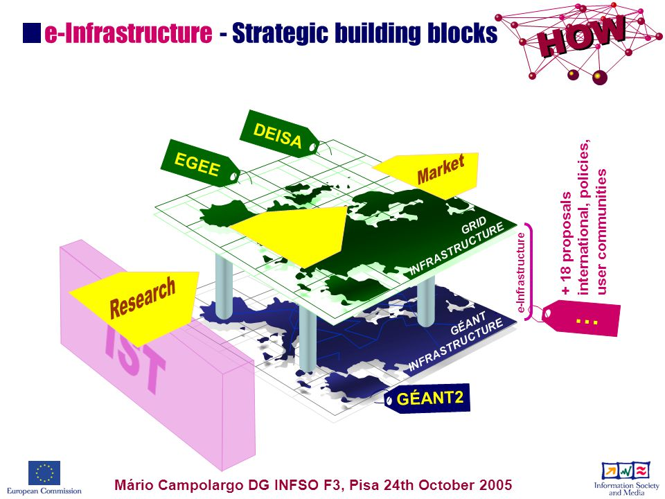 e-Infrastructure - Strategic building blocks GÉANT.
