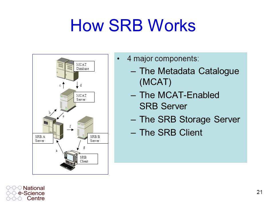 21 How SRB Works MCAT Database MCAT Server SRB A Server SRB B Server SRB Client a b cd e f g 4 major components: –The Metadata Catalogue (MCAT) –The MCAT-Enabled SRB Server –The SRB Storage Server –The SRB Client