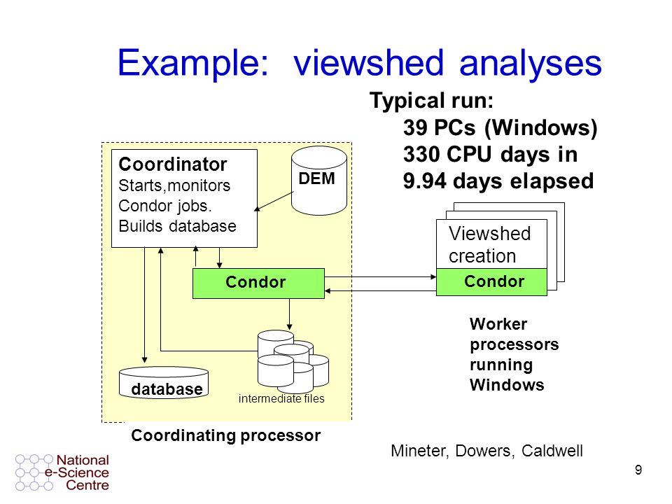 10 submission machines central manager UCL Pool > 1000 CPUS Platforms: Windows XP and 2000 Capacity: 256Mb-1Gb RAM; Intel 3 (1Ghz) – Intel 3 (1Ghz) – Intel 4 (3.2Ghz) Intel 4 (3.2Ghz) Linux Different projects can have their own submission machine Note: need Windows executable (.exe file) The UCL Condor Pool John Brodholt UCL