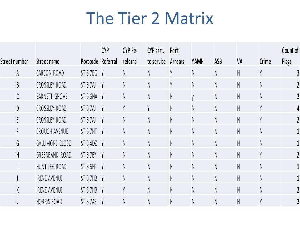 The Tier 2 Matrix
