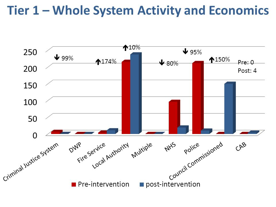 Tier 1 – Whole System Activity and Economics  99%  174%  10%  80%  95%  150% Pre: 0 Post: 4