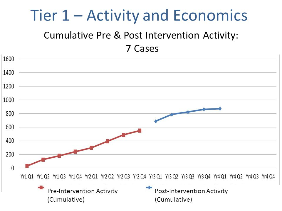 Cumulative Pre & Post Intervention Activity: 7 Cases Pre-Intervention Activity (Cumulative) Post-Intervention Activity (Cumulative) Tier 1 – Activity and Economics
