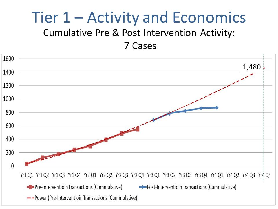 Cumulative Pre & Post Intervention Activity: 7 Cases 1,480 Tier 1 – Activity and Economics