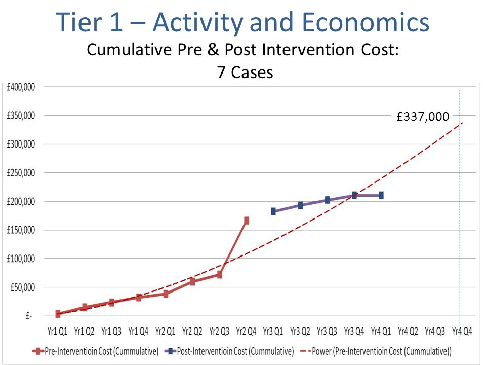 Cumulative Pre & Post Intervention Cost: 7 Cases £337,000 Tier 1 – Activity and Economics