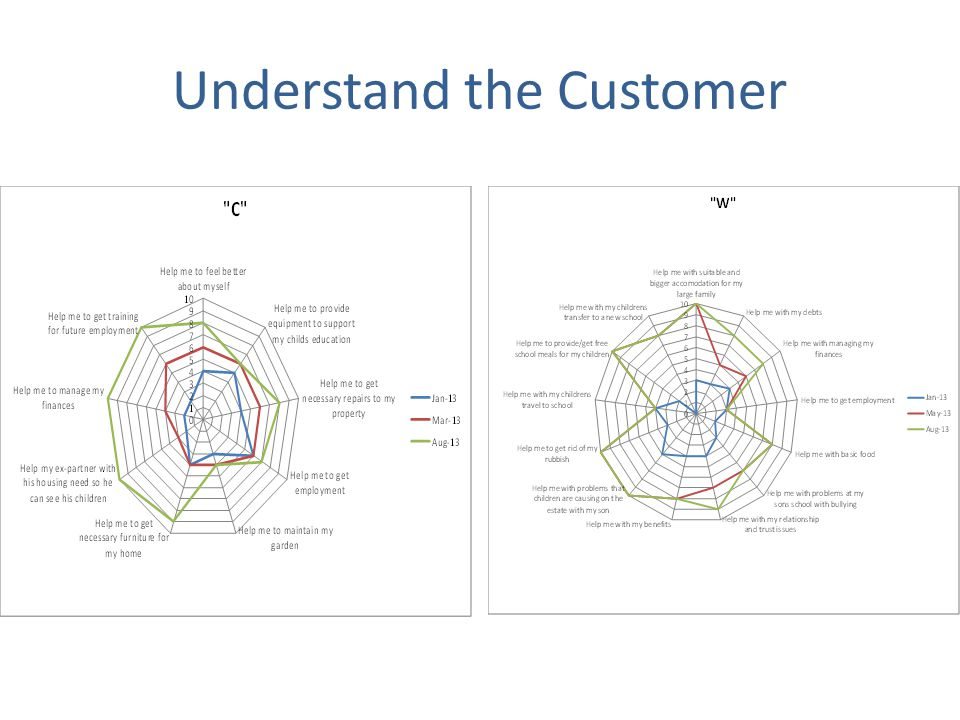 Understand the Customer C W
