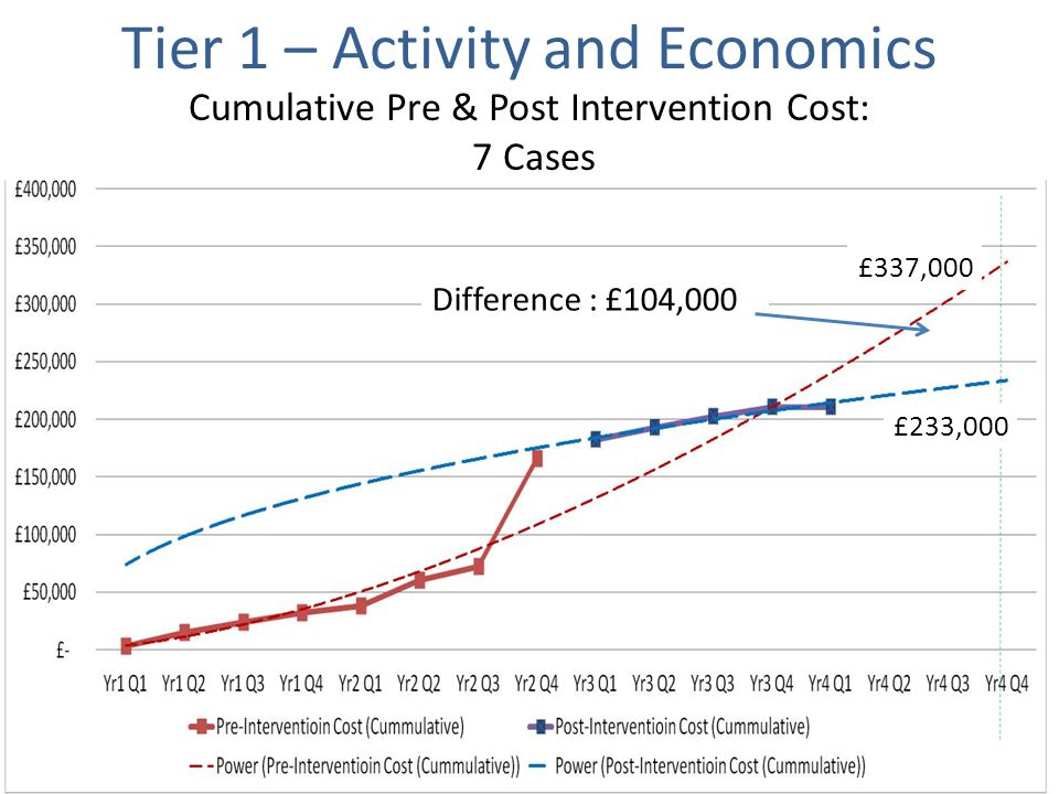 Cumulative Pre & Post Intervention Cost: 7 Cases Difference : £104,000 £337,000 £233,000 Tier 1 – Activity and Economics