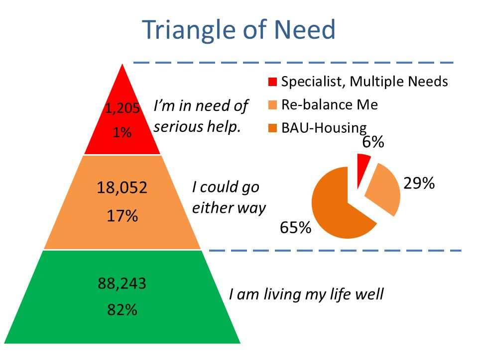 Triangle of Need 1,205 1% 18,052 17% 88,243 82% I am living my life well I could go either way I'm in need of serious help.