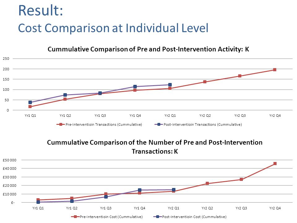 Cumulative Pre & Post Intervention Cost: 7 Cases Tier 1 – Activity and Economics