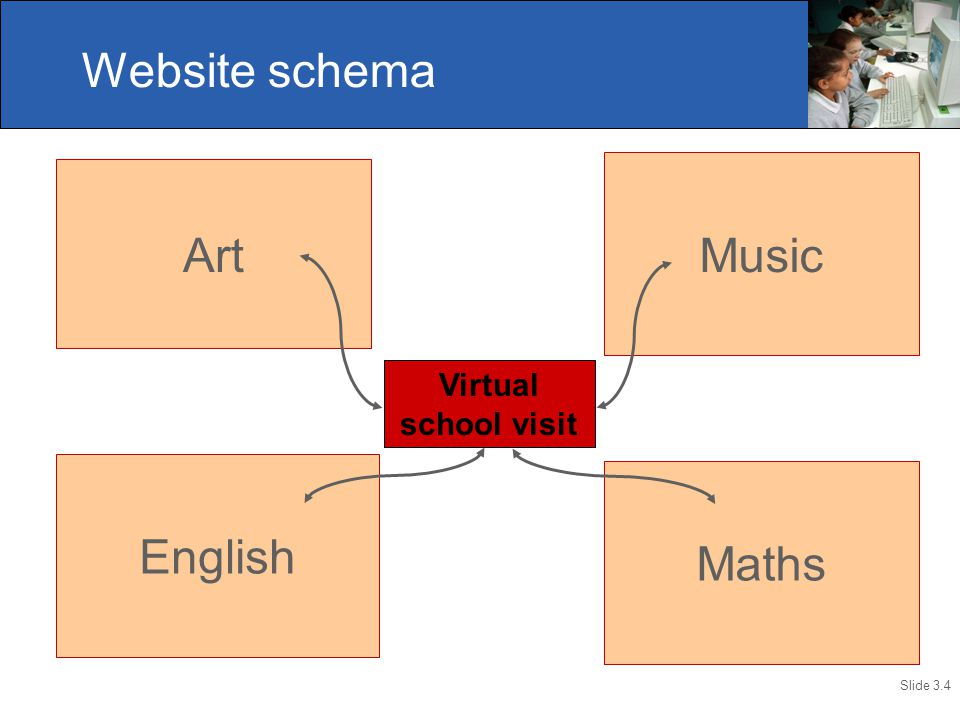 Slide 3.4 Maths English Music Art Virtual school visit Website schema