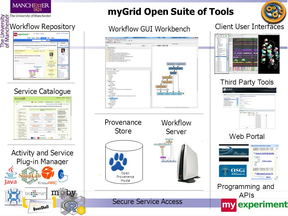 myGrid Open Suite of Tools Client User Interfaces Workflow GUI Workbench Workflow Repository Service Catalogue Third Party Tools Programming and APIs