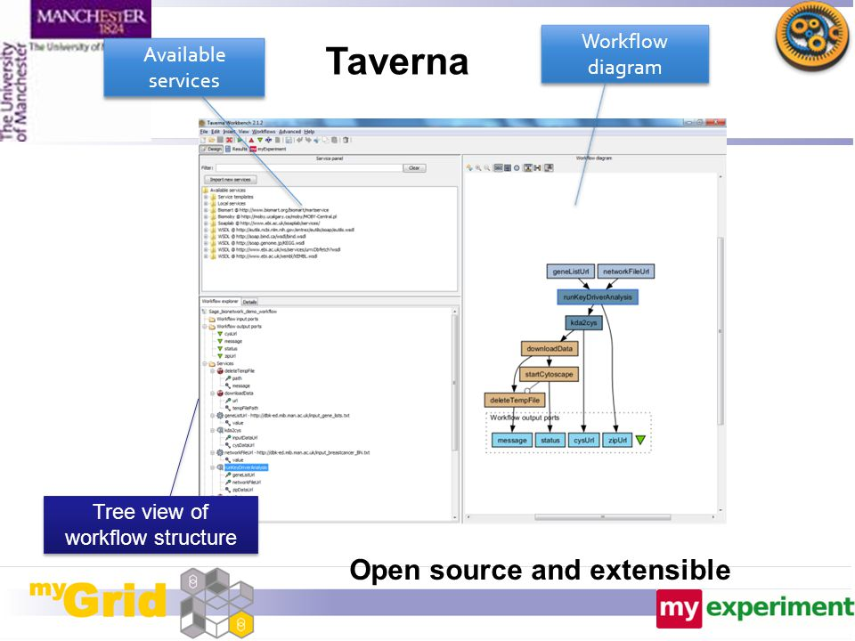 Workflow diagram Tree view of workflow structure Available services Taverna Open source and extensible