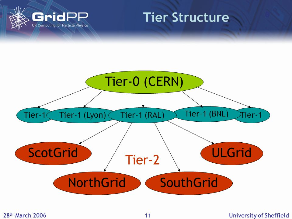 28 th March 2006University of Sheffield11 Tier Structure Tier-1 Tier-0 (CERN) Tier-1 (Lyon) Tier-1 (BNL) Tier-1 (RAL) NorthGridSouthGrid ScotGridULGrid Tier-2