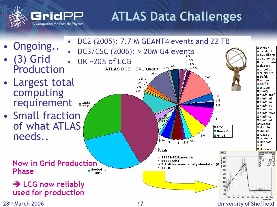 28 th March 2006University of Sheffield17 ATLAS Data Challenges DC2 (2005): 7.7 M GEANT4 events and 22 TB DC3/CSC (2006): > 20M G4 events UK ~20% of LCG Ongoing..