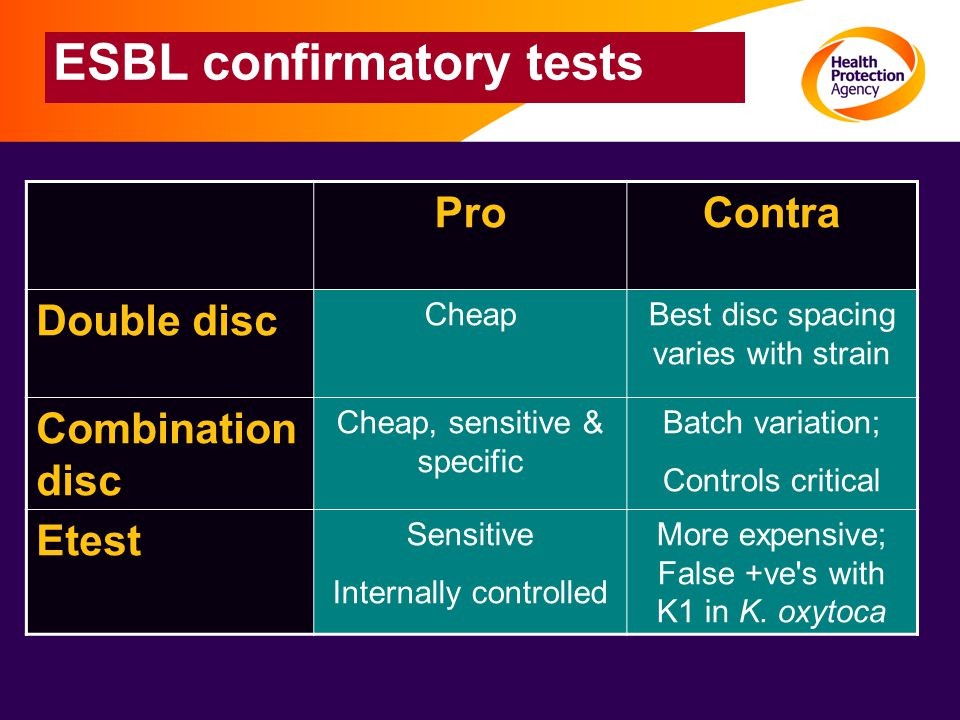 ESBL confirmatory tests ProContra Double disc CheapBest disc spacing varies with strain Combination disc Cheap, sensitive & specific Batch variation; Controls critical Etest Sensitive Internally controlled More expensive; False +ve s with K1 in K.